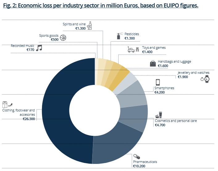 Raport EUIPO i EUROPOLu 2019 - sektor gospodarki