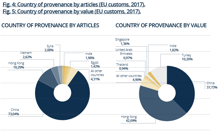 Raport EUIPO i EUROPOLu 2019 - kraje